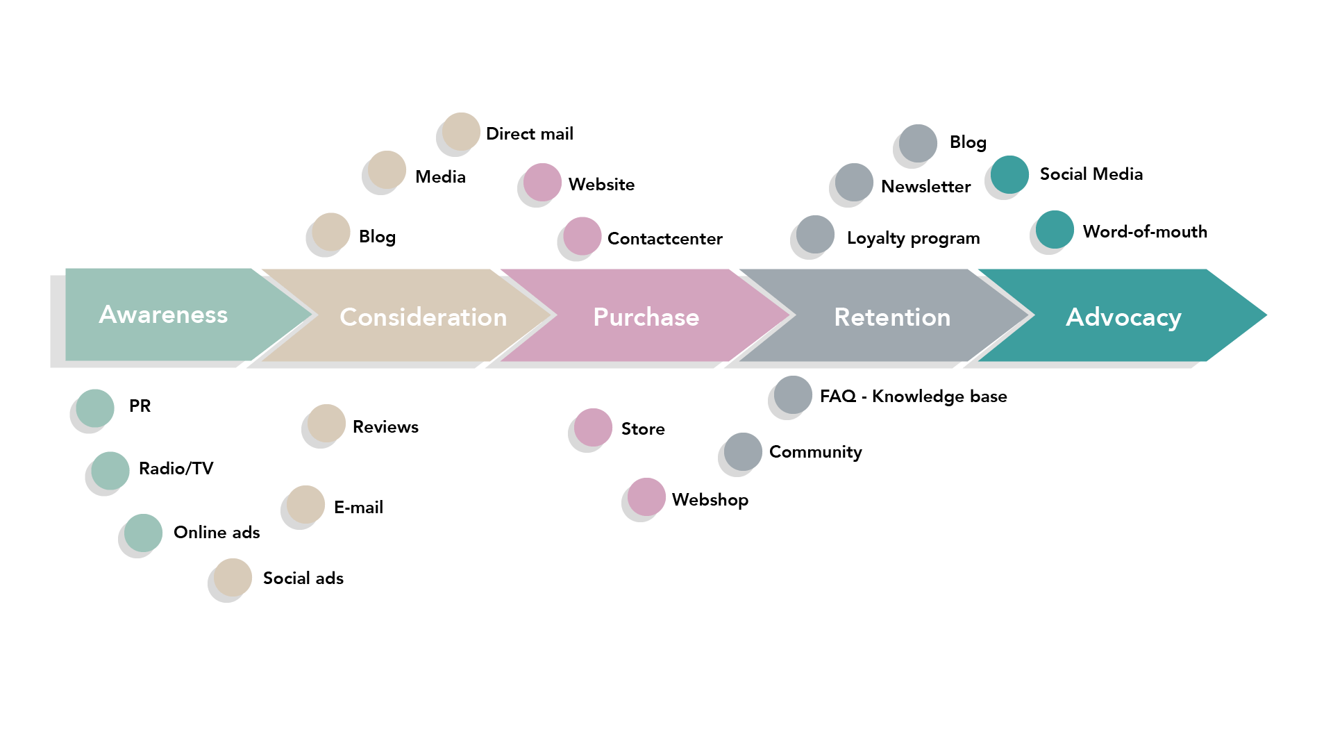 customer-experience-map